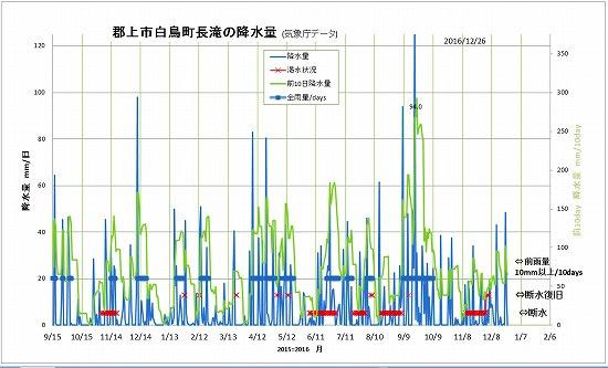 長滝雨量2016-12-26.jpg